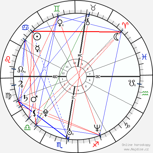 Eva Green wikipedie wiki 2020, 2021 horoskop