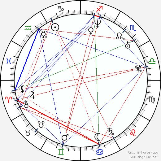 Eva Habermann wikipedie wiki 2018, 2019 horoskop