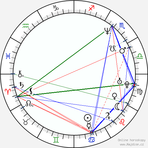 Eva Horká wikipedie wiki 2019, 2020 horoskop