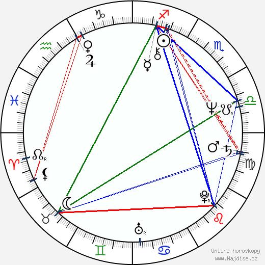Eva Hudečková wikipedie wiki 2018, 2019 horoskop