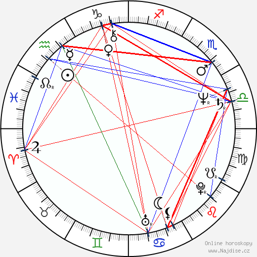 Eva Jakoubková wikipedie wiki 2020, 2021 horoskop
