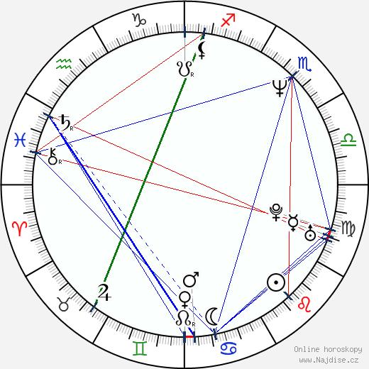 Eva Jeníčková wikipedie wiki 2018, 2019 horoskop