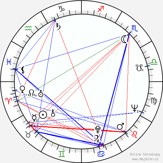 Eva Jiroušková wikipedie wiki 2020, 2021 horoskop
