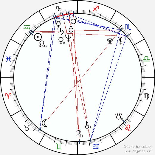 Eva Josefíková wikipedie wiki 2018, 2019 horoskop