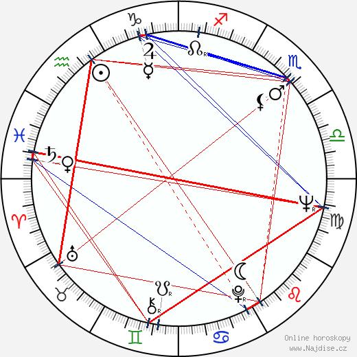 Eva Kačírková wikipedie wiki 2017, 2018 horoskop