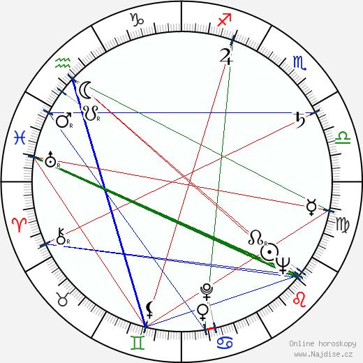 Eva Klenová wikipedie wiki 2020, 2021 horoskop