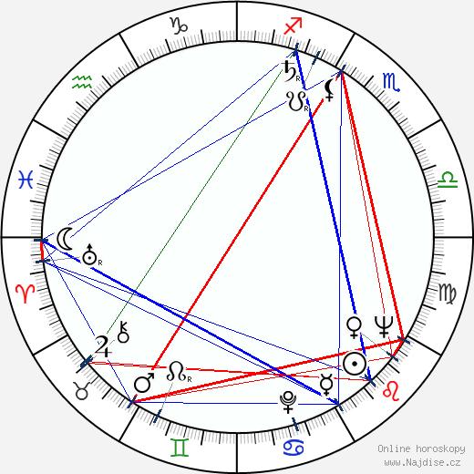 Eva Kristínová wikipedie wiki 2018, 2019 horoskop
