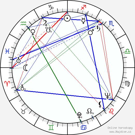 Eva Kubešová wikipedie wiki 2020, 2021 horoskop