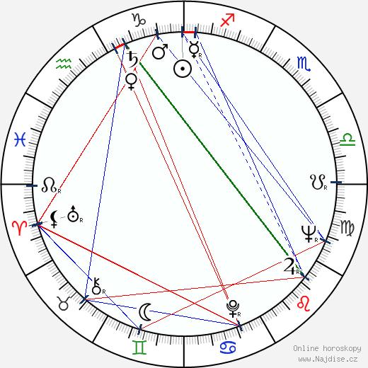 Eva Landlová wikipedie wiki 2018, 2019 horoskop