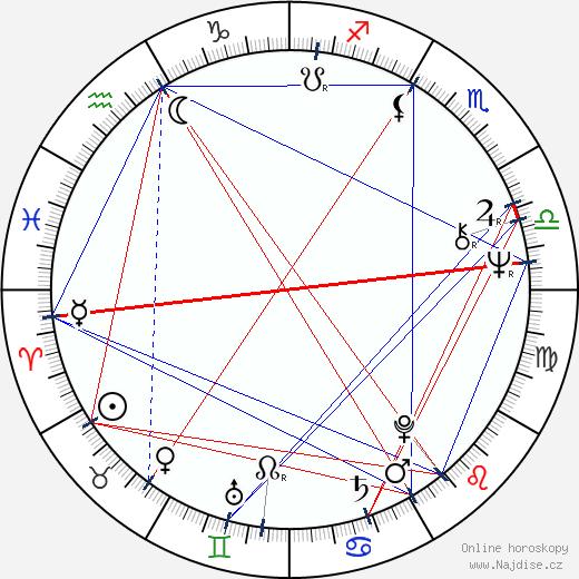 Eva Lecchiová wikipedie wiki 2017, 2018 horoskop