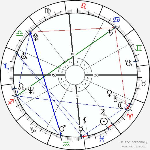 Eva Longoria wikipedie wiki 2020, 2021 horoskop