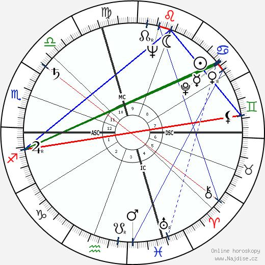 Eva Marie Saint wikipedie wiki 2019, 2020 horoskop