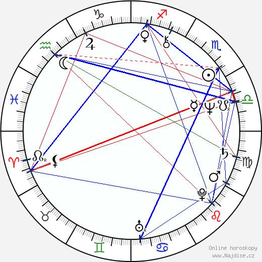 Eva Máziková wikipedie wiki 2019, 2020 horoskop