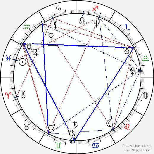 Eva Mendes wikipedie wiki 2019, 2020 horoskop