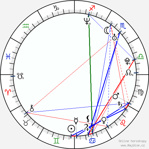 Eva Nádaždyová wikipedie wiki 2019, 2020 horoskop