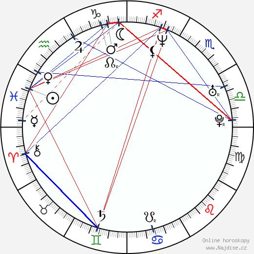 Eva Nosálková-Leinweberová wikipedie wiki 2017, 2018 horoskop