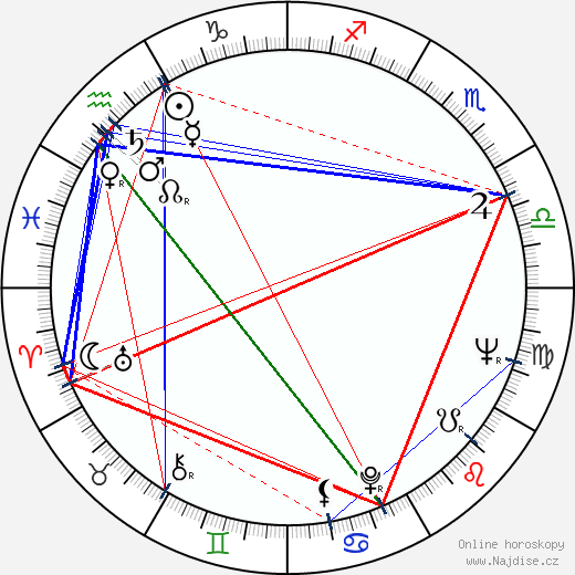 Eva Olmerová wikipedie wiki 2018, 2019 horoskop