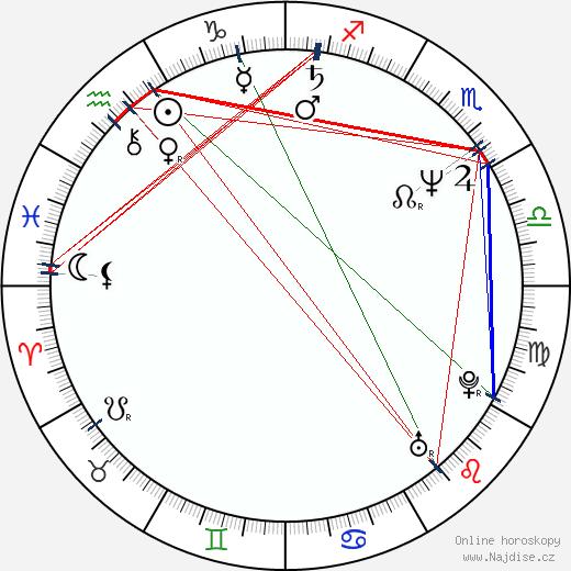 Eva Reiterová wikipedie wiki 2018, 2019 horoskop