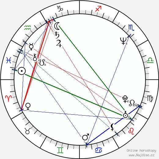 Eva Režnarová wikipedie wiki 2020, 2021 horoskop