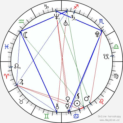 Eva Rivas wikipedie wiki 2018, 2019 horoskop