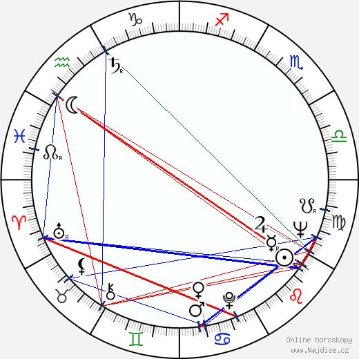 Eva Rysová wikipedie wiki 2020, 2021 horoskop