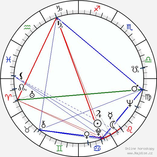 Eva Sadková wikipedie wiki 2019, 2020 horoskop