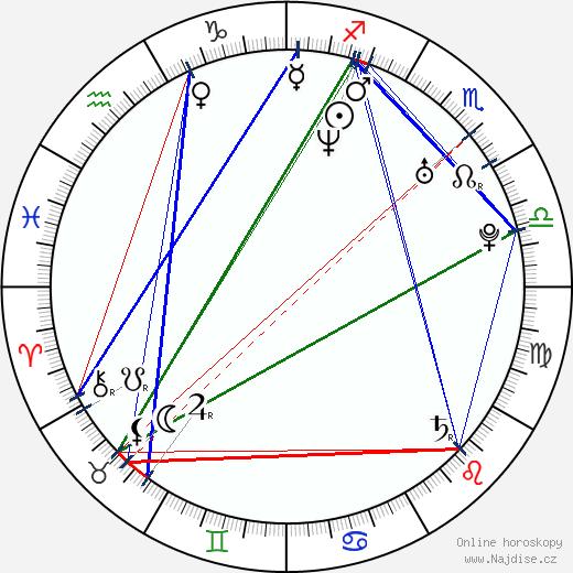 Eva Šebrlová wikipedie wiki 2017, 2018 horoskop