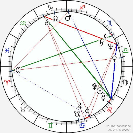 Eva Sitteová wikipedie wiki 2020, 2021 horoskop