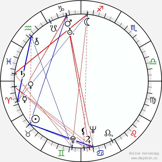Eva Svobodová wikipedie wiki 2018, 2019 horoskop