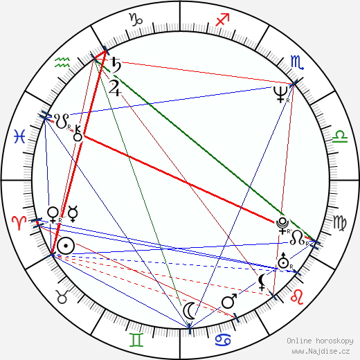 Eva Urbanová wikipedie wiki 2019, 2020 horoskop