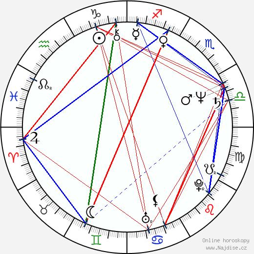 Eva Večerová wikipedie wiki 2018, 2019 horoskop