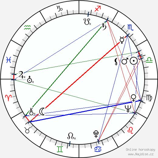 Eva Vlachová wikipedie wiki 2020, 2021 horoskop