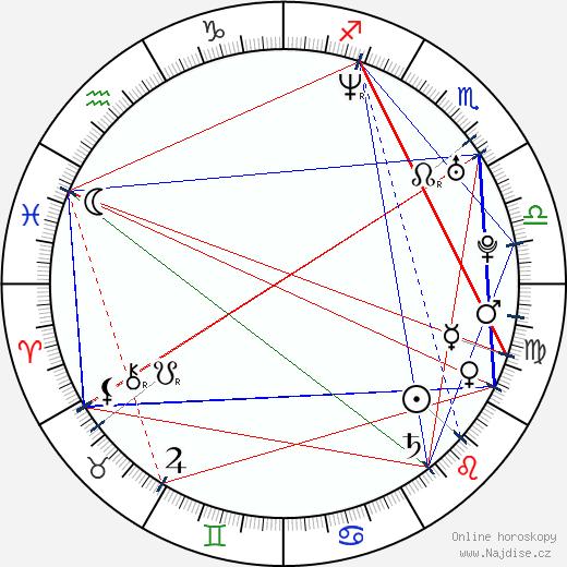 Eva Vrbková wikipedie wiki 2018, 2019 horoskop