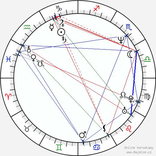 Evan Handler wikipedie wiki 2017, 2018 horoskop