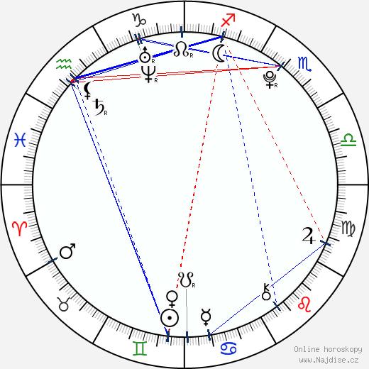 Evan Sabara wikipedie wiki 2018, 2019 horoskop