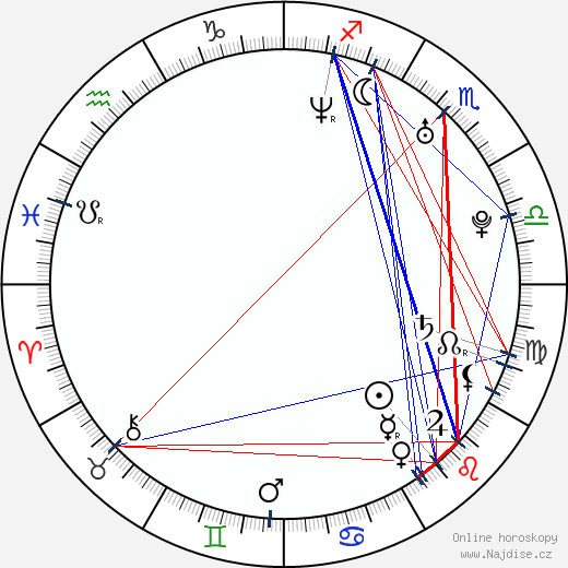 Evangeline Lilly wikipedie wiki 2019, 2020 horoskop