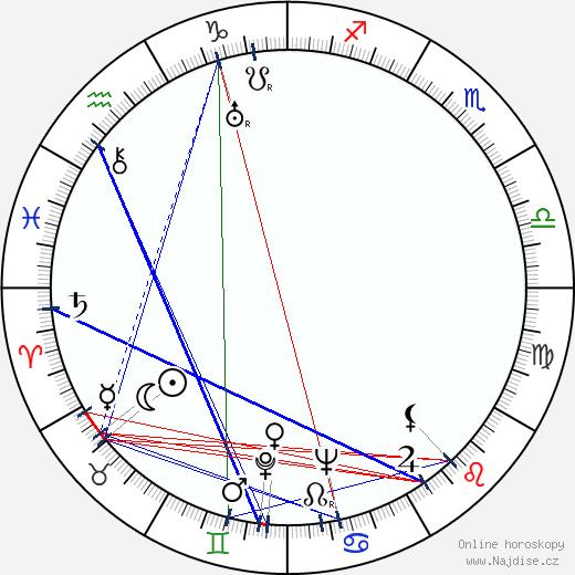 Eve Arden wikipedie wiki 2017, 2018 horoskop