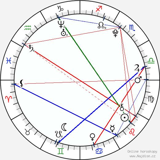 Ewa Farna wikipedie wiki 2018, 2019 horoskop