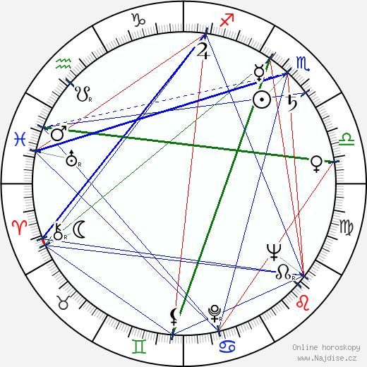 Ewa Pachonska wikipedie wiki 2019, 2020 horoskop