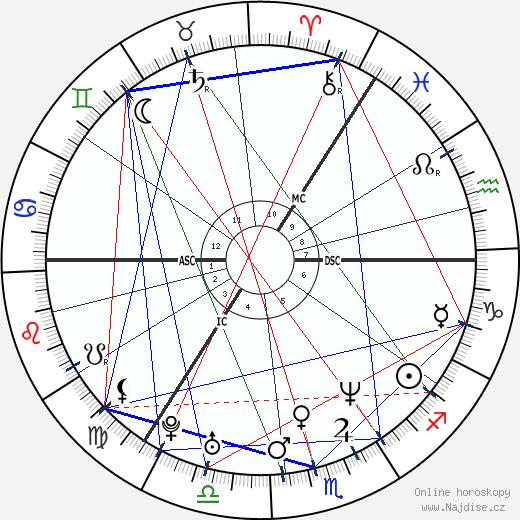 Ewen Bremner wikipedie wiki 2019, 2020 horoskop