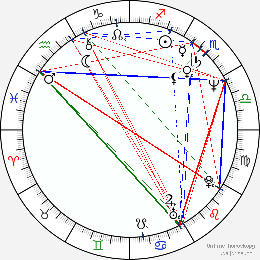 F. A. Brabec wikipedie wiki 2019, 2020 horoskop