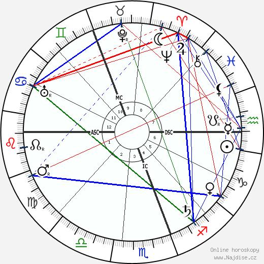 F. M. Alexander wikipedie wiki 2017, 2018 horoskop