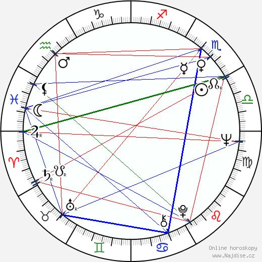 F. Murray Abraham wikipedie wiki 2019, 2020 horoskop