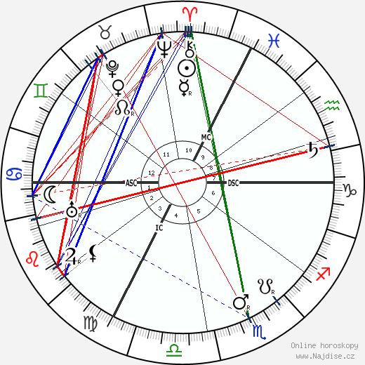 F. T. Brookes wikipedie wiki 2018, 2019 horoskop