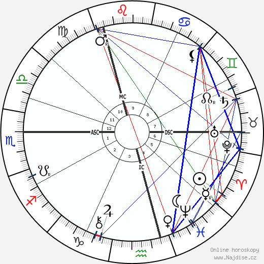 F. W. Lacey wikipedie wiki 2019, 2020 horoskop