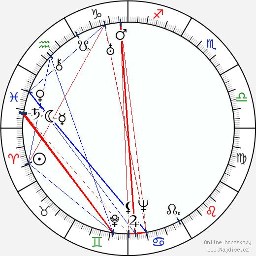 F. X. Mlejnek wikipedie wiki 2020, 2021 horoskop