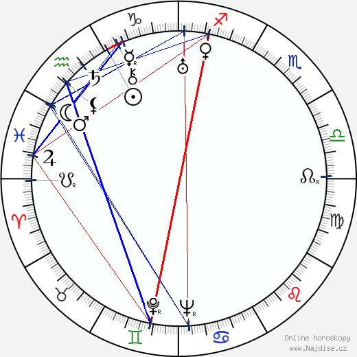 Fabia Drake wikipedie wiki 2018, 2019 horoskop