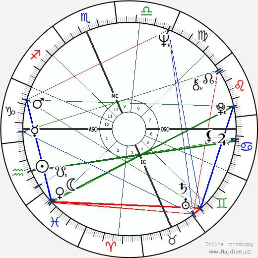 Fabian Forte wikipedie wiki 2018, 2019 horoskop