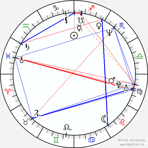 Fabiana Udenio wikipedie wiki 2017, 2018 horoskop