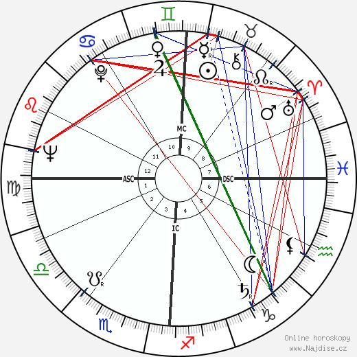 Fabiano Fabiani wikipedie wiki 2018, 2019 horoskop